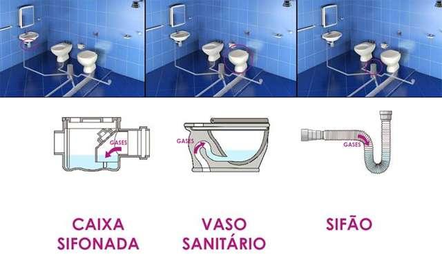 Geralmente, o problema de mau cheiro é originário de ralos de banheiro, vaso sanitário, sifão da pia ou caixas de gordura - Divulgação/Tigre